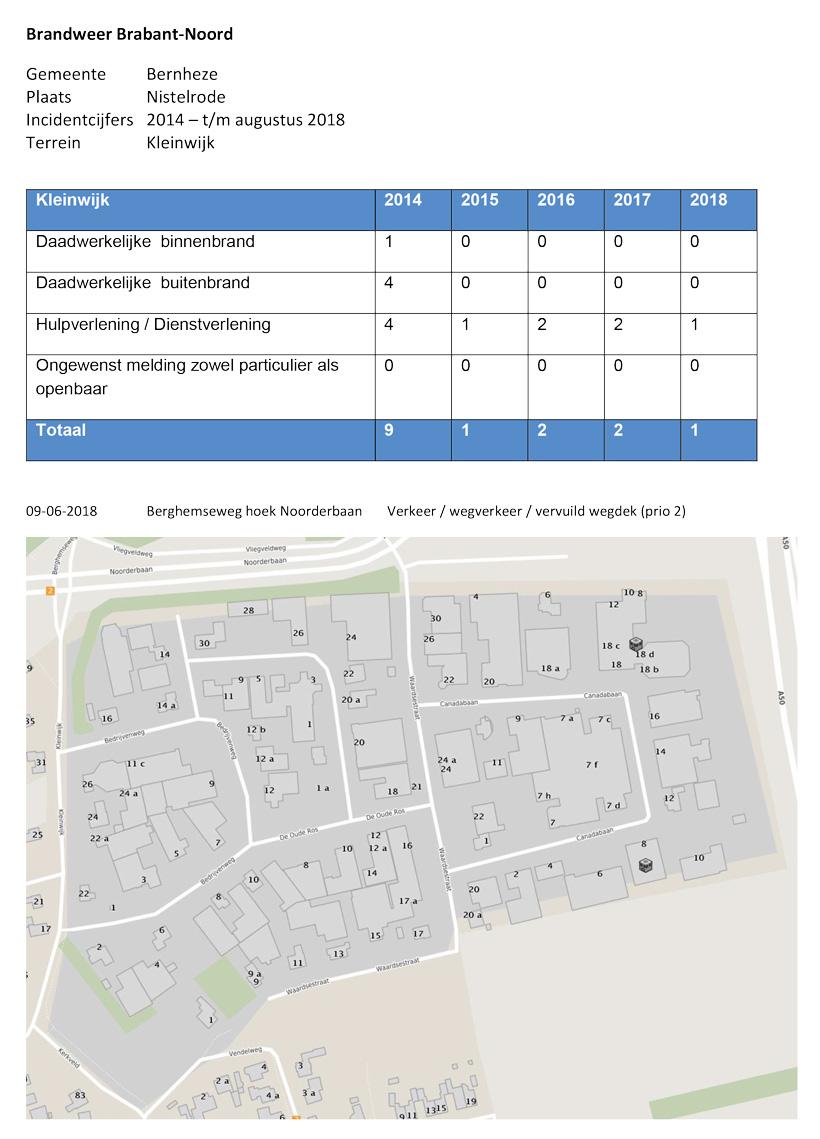 Incidentcijfers-Brandweer-Kleinwijk_tm-augustus-2018