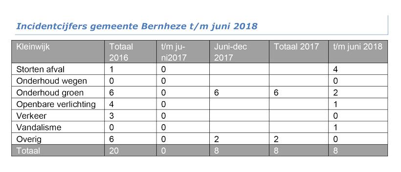 Incidentcijfers-gemeente-Kleinwijk-2018